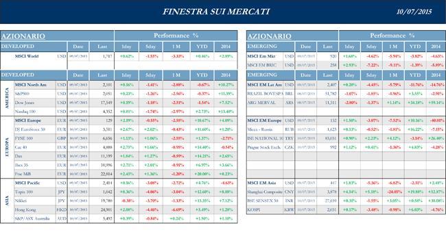 Finestra-andamento-mercati-10-luglio-2015-1s