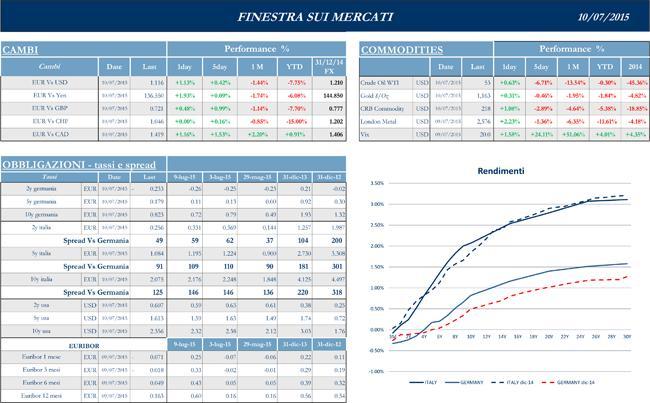 Finestra-andamento-mercati-10-luglio-2015-2s