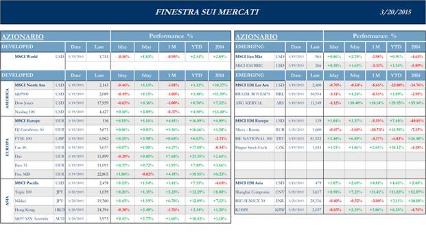 Finestra-andamento-mercati-20-Marzo-2015-per-silvia-1s