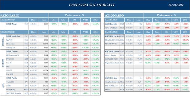 Finestra-andamento-mercati--24-Ottobre-2014-1