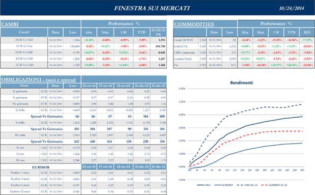 Finestra-andamento-mercati--24-Ottobre-2014-2