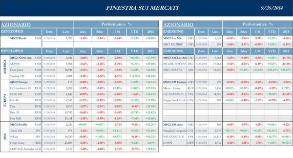 Finestra-andamento-mercati-26-Settembre-2014-1