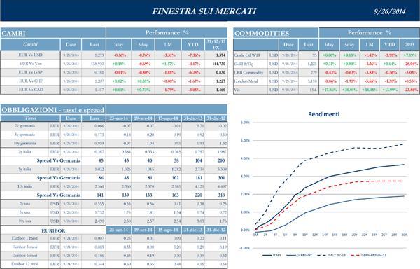 Finestra-andamento-mercati-26-Settembre-2014-2