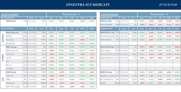 Finestra-andamento-mercati-27-novembre-2015-1s