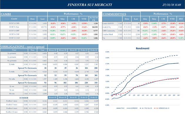 Finestra-andamento-mercati-27-novembre-2015-2s