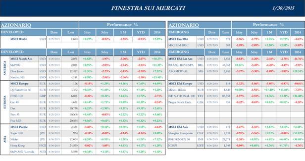 Finestra-andamento-mercati-30-Gennaio-2015-1s