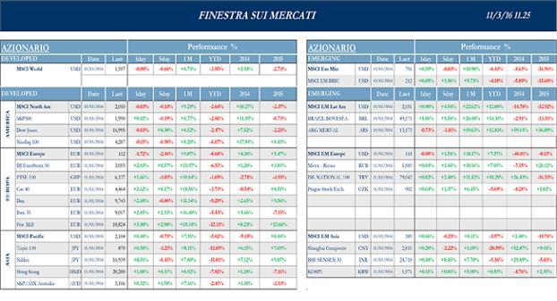 Finestra_andamento_mercati_11_marzo_2016-1spng