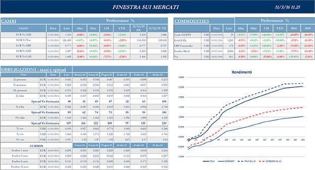 Finestra_andamento_mercati_11_marzo_2016-2sp