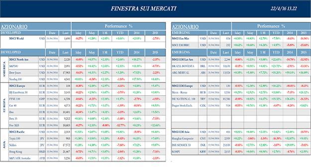 Finestra_andamento_mercati_22_aprile_2016-1s.png