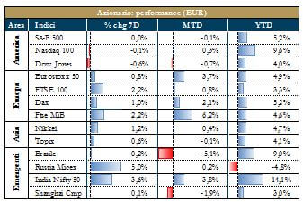 grafico 1 - mercati azionari