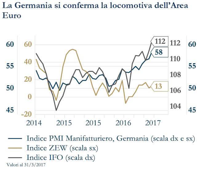 grafico 1 - Germania locomotiva area euro