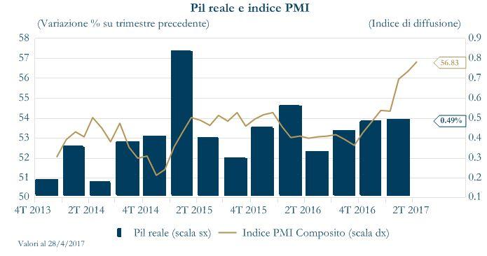 Grafico 1 - PIL reale e PMI