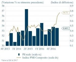 Grafico 1 - variazione su trimestre