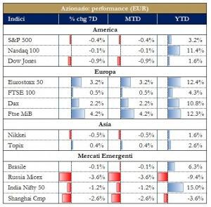 Grafico 3 - Mercati Azionari