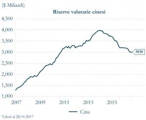 Grafico 3 - riserve valutarie cinesi