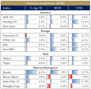 Grafico 4 - Azionario Performance Euro