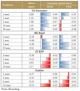 Grafico 4 - Mercati Titoli di Stato
