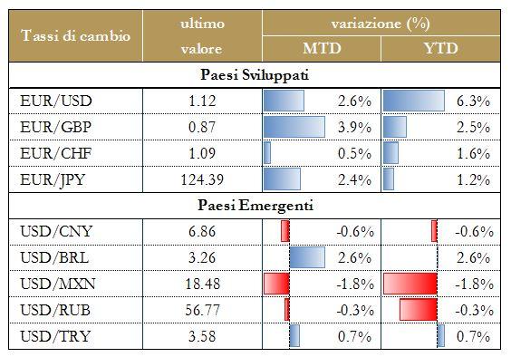 Grafico 5 -  Tassi di cambio