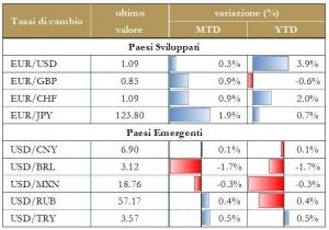 Grafico 6 - Tassi di cambio