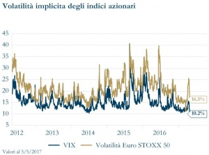 Grafico 8 - Volatilità Implicita degli indici azionari