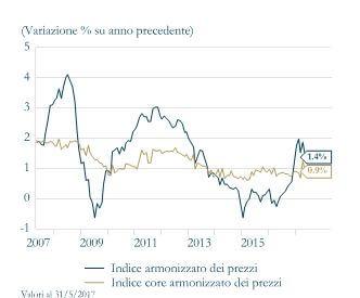 Grafico 1. inflazione area euro