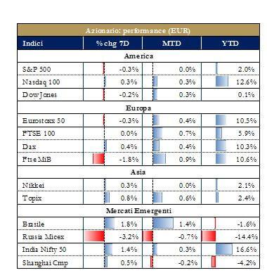 Grafico 2.mercati azionari