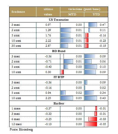 Grafico 3.mercato titoli di stato