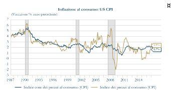 Grafico 3_Inflazione US