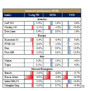 Grafico 4_Mercati Azionari