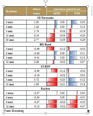 Grafico 5_Mercati Obbligazionari