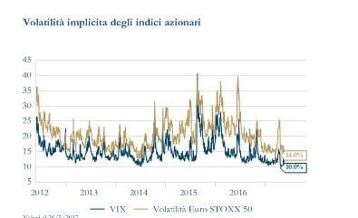 Grafico 6. Volatilità implicita indici azionari
