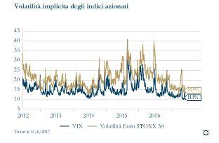 Grafico 9_Volatilità