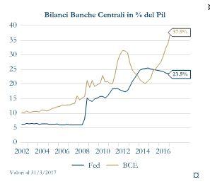 Grafico1_ Bilanci Banche centrali