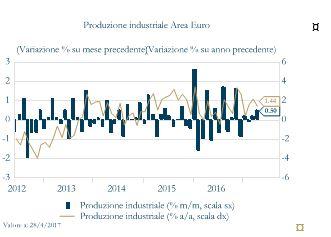 Grafico2_Produzione Industriale Area Euro