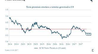 Grafico6_Term Premium