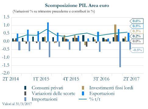 grafico 1 - scomposizione PIL area Euro