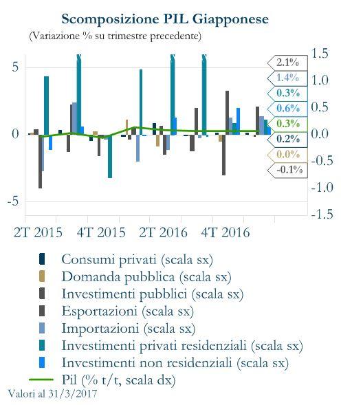 grafico 2 - scomposizione PIL Giappone