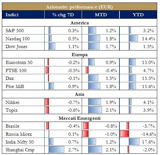 grafico 3 - Performance mercati azionari