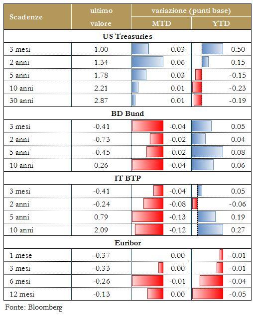grafico 4 - Performance titoli di stato
