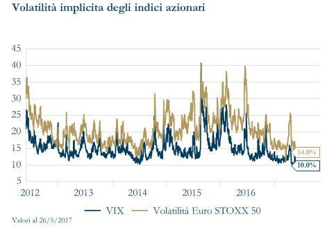 grafico 7 - volatilità implicita