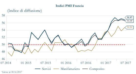 Grafico 1 - Indice PMI Francia