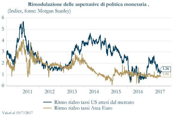 Grafico 1 - Rimodulazione delle aspettative di Politica Monetaria