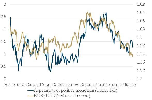 Grafico 1 - Scenario Inflazione