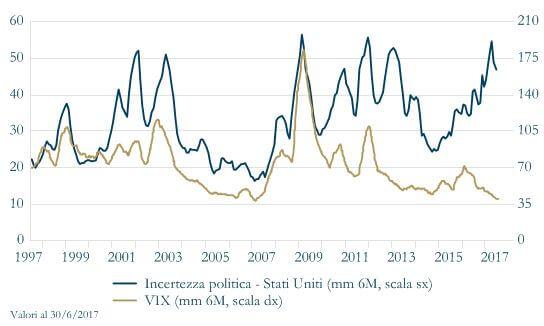 Grafico 10 - Volatilità 2