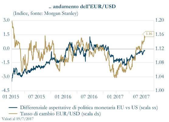 Grafico 2 - Andamento USD EUR