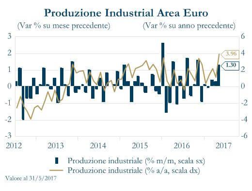 Grafico 2 - Produzione industriale Area Euro