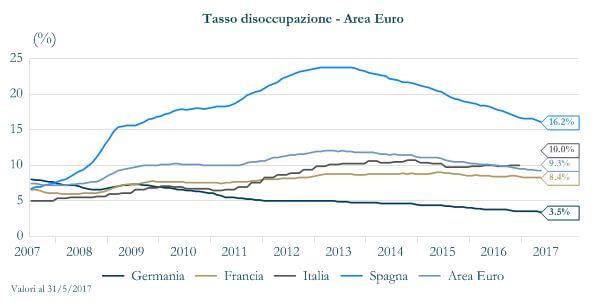 Grafico 2 - Tasso disoccupazione area euro