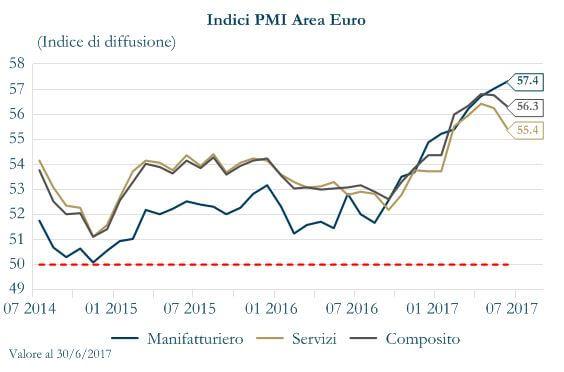 Grafico 3 - Indice PMI Area Euro