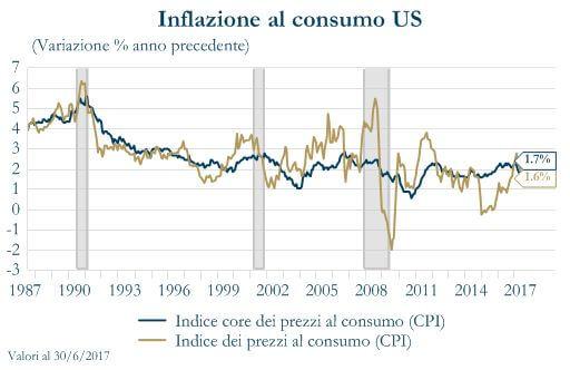 Grafico 3 - Inflazione al consumo