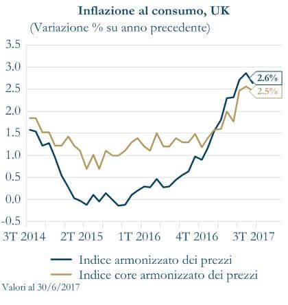 Grafico 3 - Inflazione al consumo UK